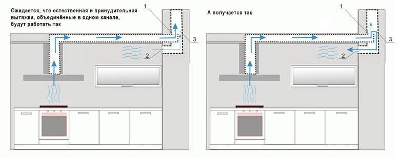 Как циркулирует воздух на кухне