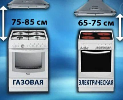 рекомендуемая ысота установки вытяжки над газовой и варочной электрической плитой