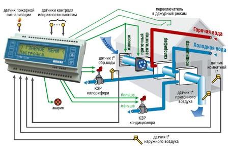 Схема управления вентиляционными системами