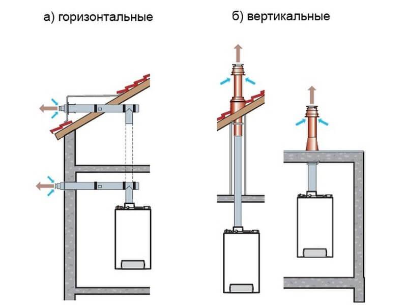 Установка горизонтального или вертикального типа