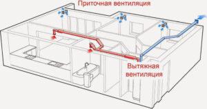 можно ли перекрыть вентиляцию в квартире
