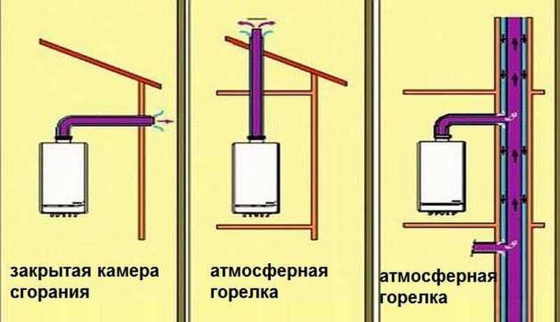 какой принцип работы дымохода у газового котла