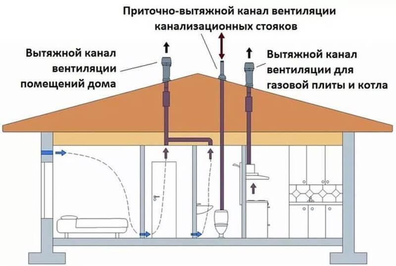 конструкция вентиляционного грибка