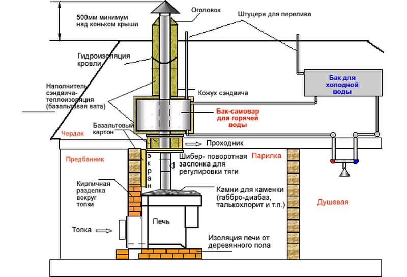 проектирование дымохода бани