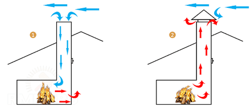 устройство дымохода