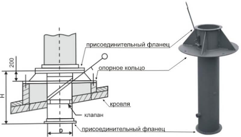 особенности монтажа воздуховода