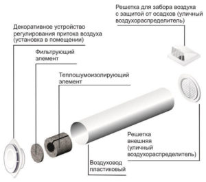 какие элементы приточной вентиляции