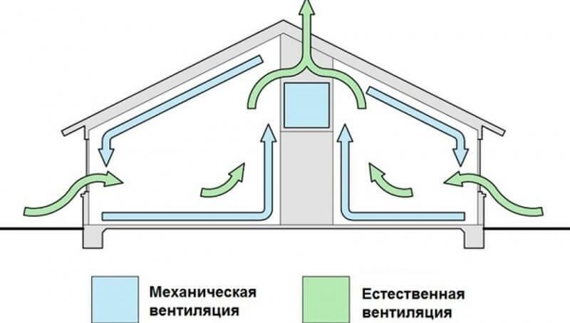 принцип работы естественной и механической вентиляции