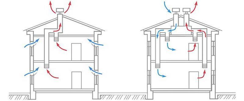виды вентиляционных узлов