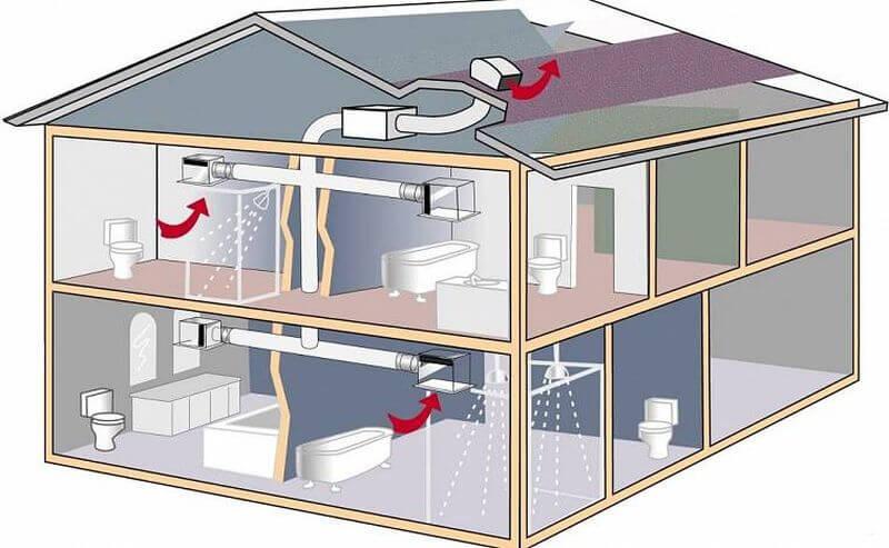как сделать расчет системы вентиляции исходя из площади помещения