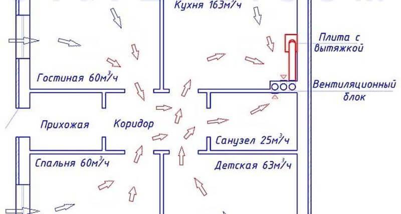 как посчитать расход воздуха в помещении
