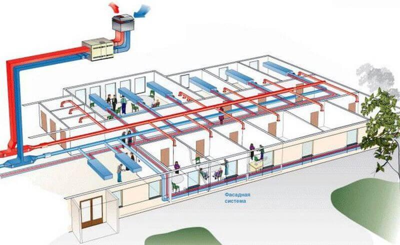 как рассчитать вентиляцию производственного помещения
