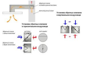 как установить обратный клапан на вентиляцию