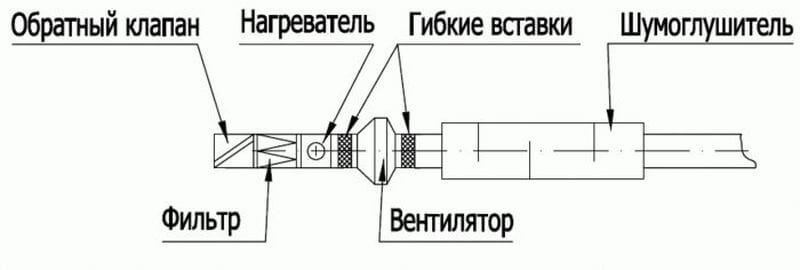 состав приточной вентиляции с подогревом