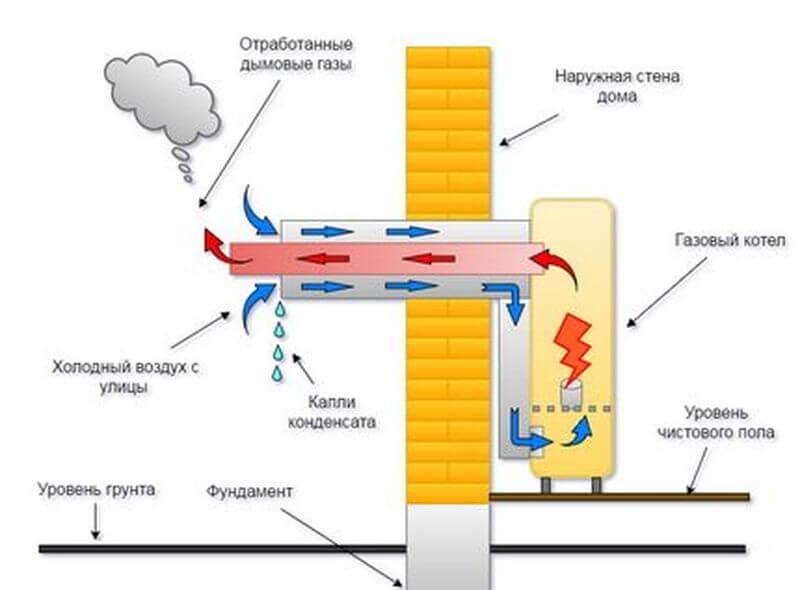 проектирования дымового канала газового котла