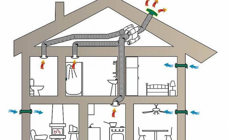 как происходит воздухообмен для вентиляции в частном доме