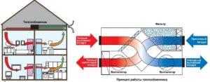 как работает приточная вентиляция с подогревом