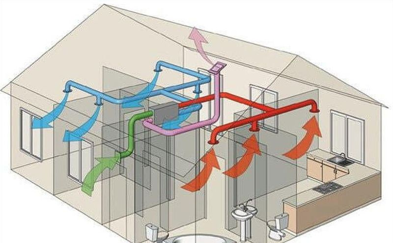 какие преимущества приточной вентиляции
