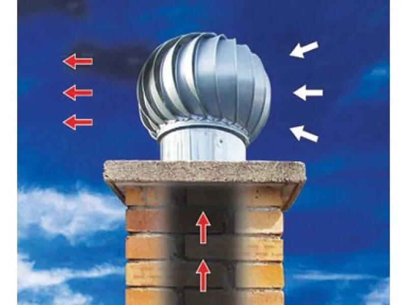 как работает турбодефлектор для вентиляции
