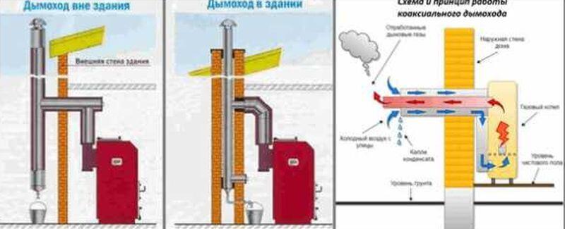 внутренний и наружный дымоход газового котла
