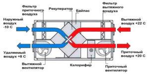 приточная вентиляция с рекуператором