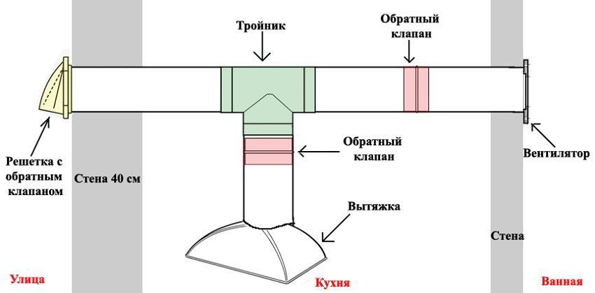 Схема работы внетрешетки в ванной