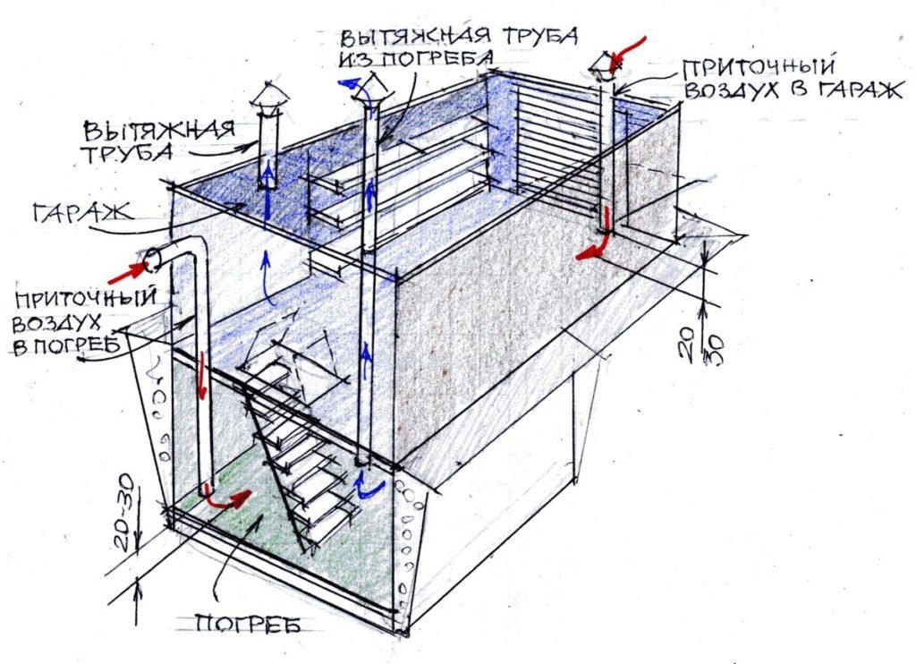 Расположение элементов вентиляции