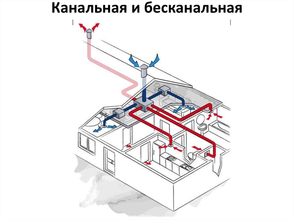Канальна и безканальная вентиляция